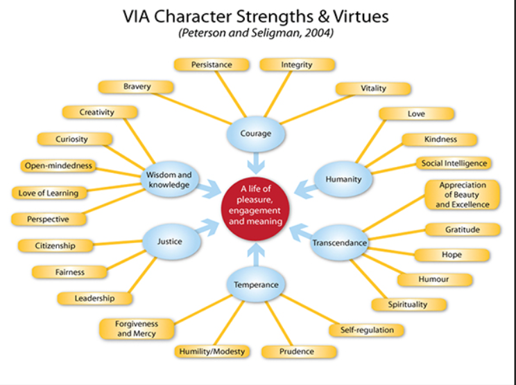 virtues and character strengths essay